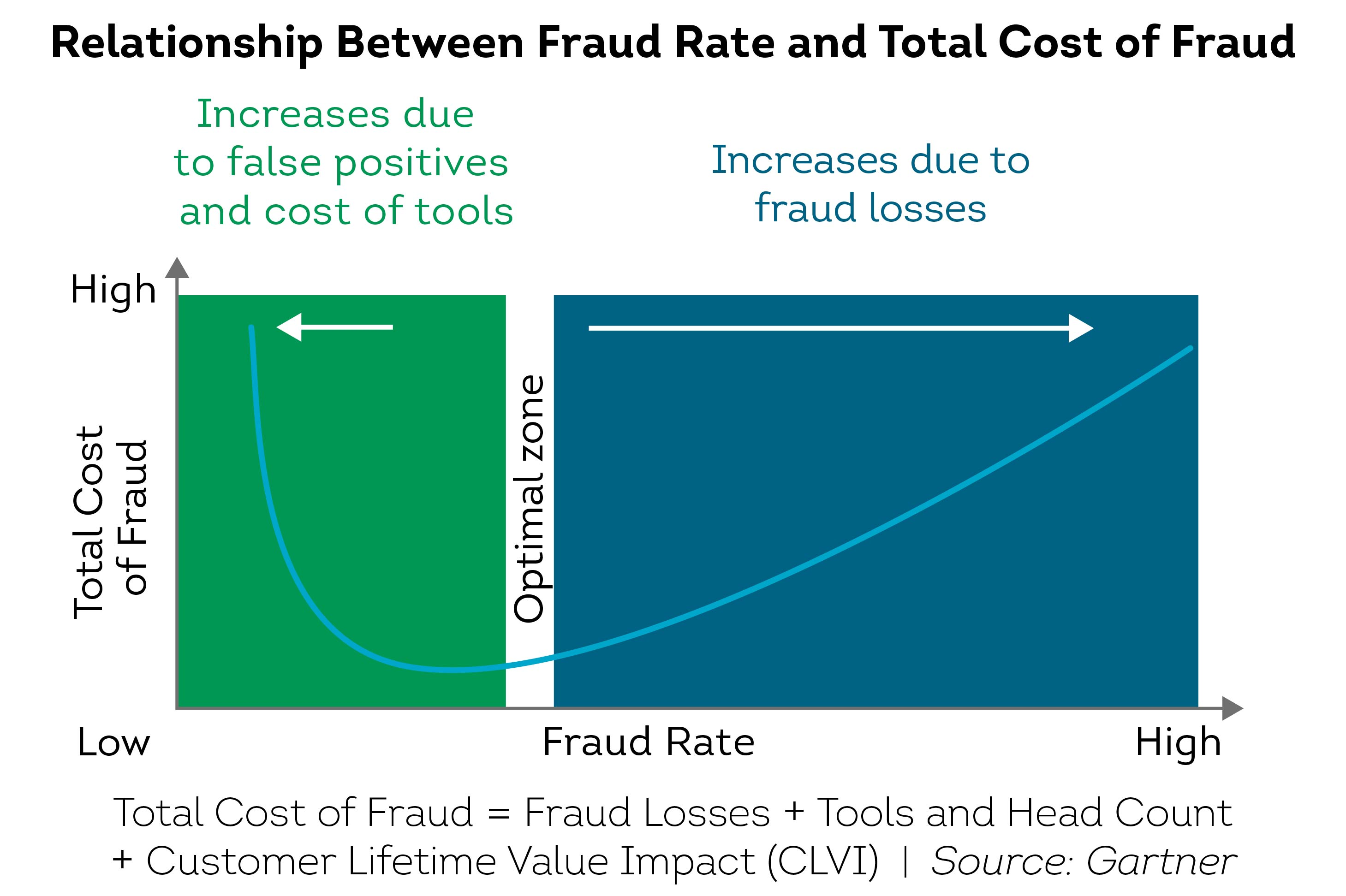 Relationship between Fraud Rate and Total Cost of Fraud