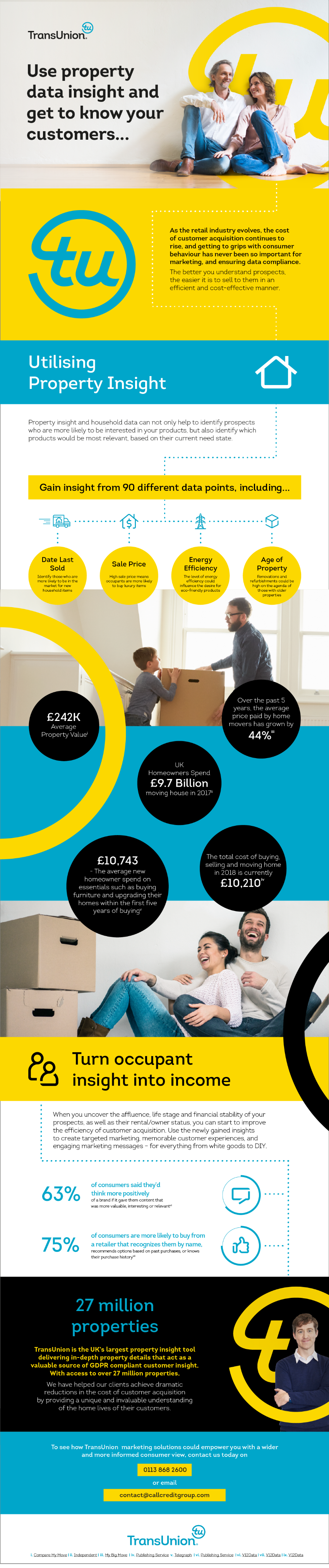 Property Insight Infographic